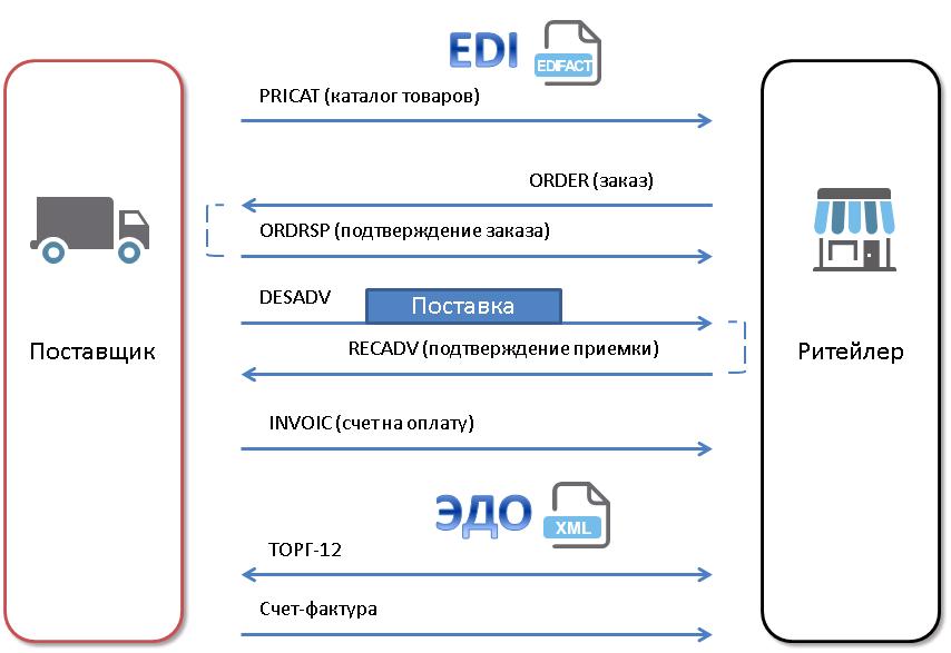 Обмен EDI-сообщениями и электронными документами